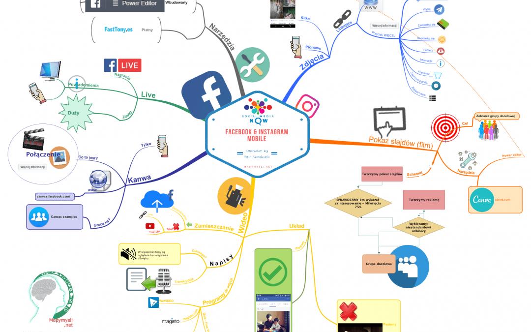 Reklama na Facebooku – jak ją robić?